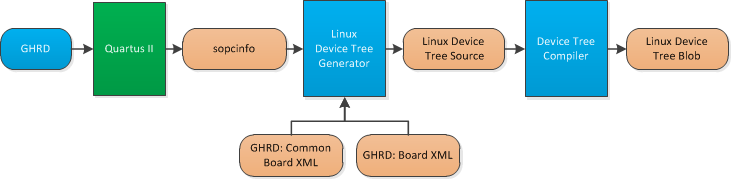 linux-devicetree-flow.png