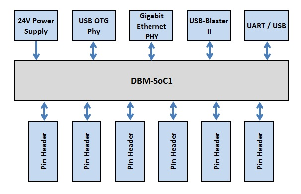 DBM-SoC1-Base1-Block-diagram.jpg