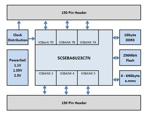 DBM-SoC1-Block-diagram.jpg