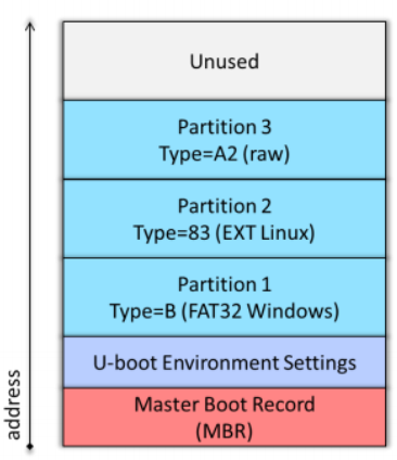 Embedded Linux Beginners Guide | Documentation