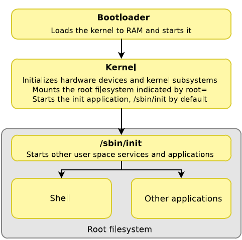 Embedded Linux Beginners Guide Documentation Rocketboards Org