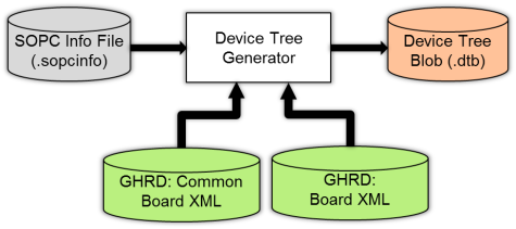 gsrd-device-tree.png