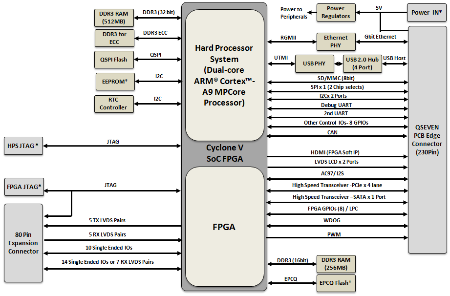 altera cyclone v soc development platform documentation rh rocketboards org altera cyclone v block diagram
