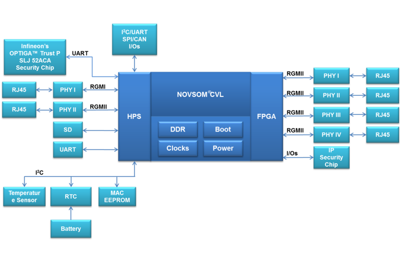 Net Leap Block Diagram.png