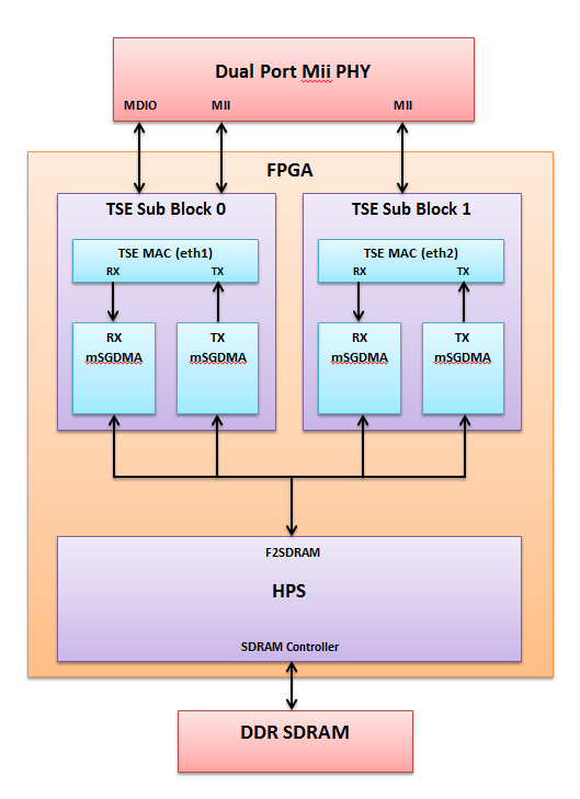 Altera SoC Triple Speed Ethernet Design Example | Projects