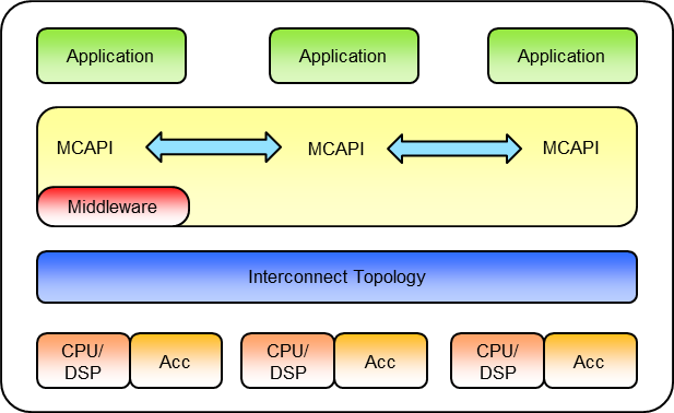 mcapi-overview.png