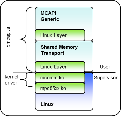 openmcapi-overview.png