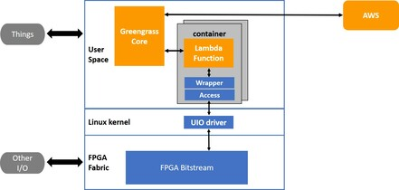Enable FPGA SoC for AWS Greengrass | Projects | RocketBoards org