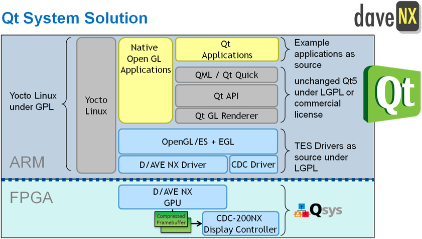 Qt System Solution For Altera SoCs | Projects | RocketBoards org