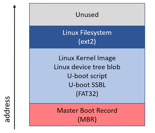 Stratix 10 PCIe Root Port with MSI | Projects | RocketBoards org